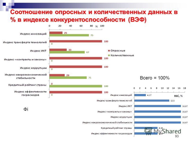 93 Соотношение опросных и количественных данных в % в индексе конкурентоспособности (ВЭФ) Всего = 100% ФiФi
