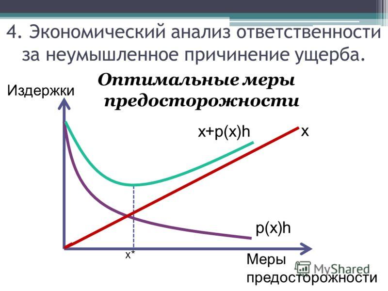 Оптимальные меры предосторожности 4. Экономический анализ ответственности за неумышленное причинение ущерба. Издержки Меры предосторожности x* x p(x)h x+p(x)h