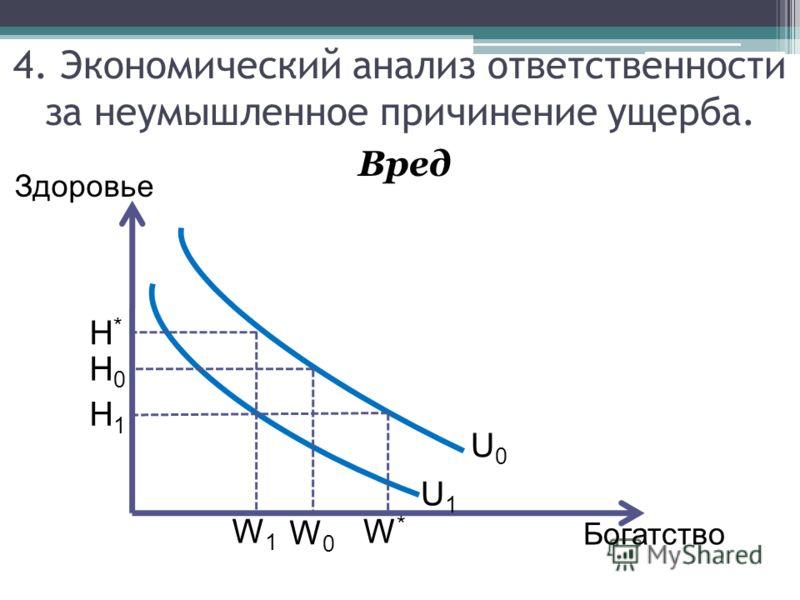 Вред 4. Экономический анализ ответственности за неумышленное причинение ущерба. Здоровье Богатство U0U0 U1U1 H0H0 H1H1 H*H* W0W0 W1W1 W*W*