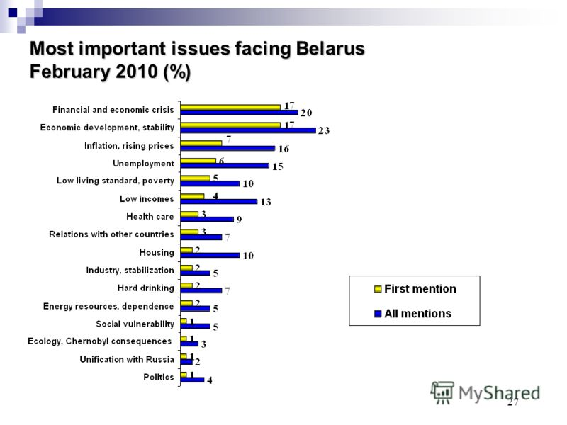 27 Most important issues facing Belarus February 2010 (%)