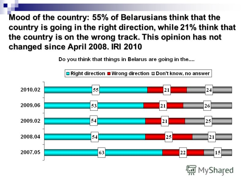 3 Mood of the country: 55% of Belarusians think that the country is going in the right direction, while 21% think that the country is on the wrong track. This opinion has not changed since April 2008. IRI 2010