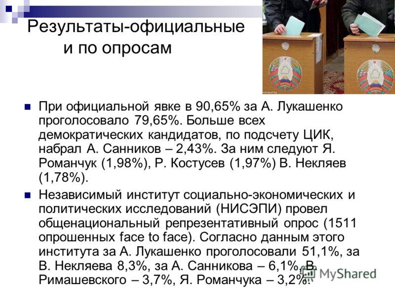Результаты-официальные и по опросам При официальной явке в 90,65% за А. Лукашенко проголосовало 79,65%. Больше всех демократических кандидатов, по подсчету ЦИК, набрал А. Санников – 2,43%. За ним следуют Я. Романчук (1,98%), Р. Костусев (1,97%) В. Не