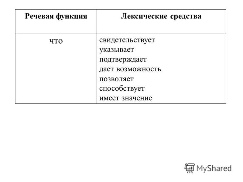 Речевая функцияЛексические средства что свидетельствует указывает подтверждает дает возможность позволяет способствует имеет значение