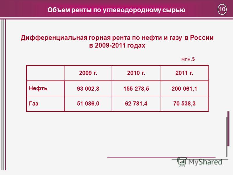 Объем ренты по углеводородному сырью 10 млн.$ 2009 г.2010 г.2011 г. Нефть93 002,8155 278,5200 061,1 Газ51 086,062 781,470 538,3 Дифференциальная горная рента по нефти и газу в России в 2009-2011 годах