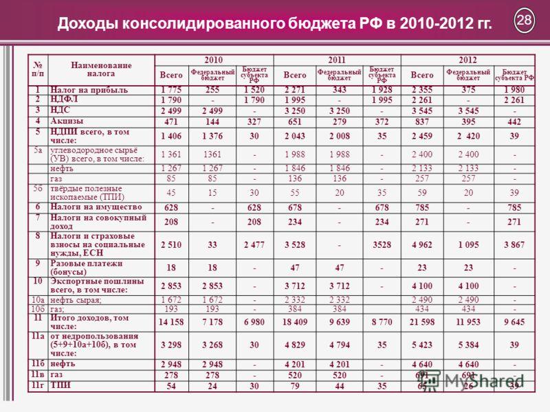 Доходы консолидированного бюджета РФ в 2010-2012 гг. 28 п/п Наименование налога 201020112012 Всего Федеральный бюджет Бюджет субъекта РФ Всего Федеральный бюджет Бюджет субъекта РФ Всего Федеральный бюджет Бюджет субъекта РФ 1Налог на прибыль 1 77525