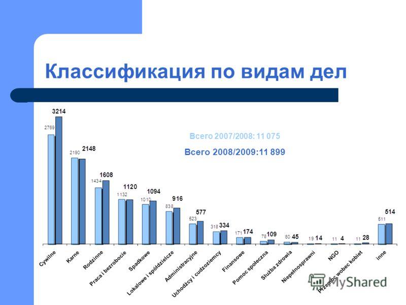 Классификация по видам дел Всего 2007/2008: 11 075 Всего 2008/2009:11 899