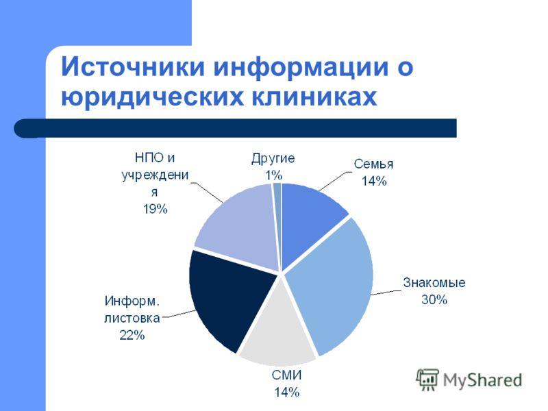 Источники информации о юридических клиниках
