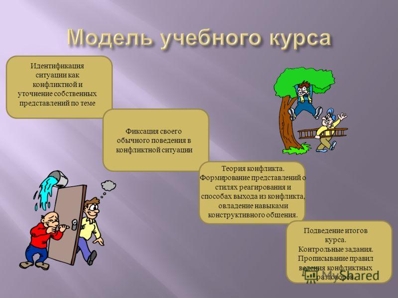 Идентификация ситуации как конфликтной и уточнение собственных представлений по теме Фиксация своего обычного поведения в конфликтной ситуации Теория конфликта. Формирование представлений о стилях реагирования и способах выхода из конфликта, овладени
