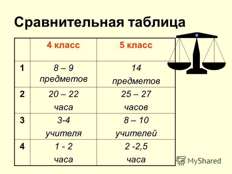 Сравнительная таблица 4 класс5 класс 18 – 9 предметов 14 предметов 220 – 22 часа 25 – 27 часов 33-4 учителя 8 – 10 учителей 41 - 2 часа 2 -2,5 часа