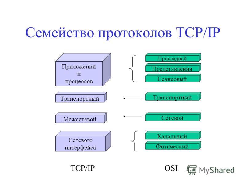 Семейство протоколов TCP/IP Прикладной Представления Сеансовый Транспортный Сетевой Канальный Физический Приложений и процессов Транспортный Межсетевой Сетевого интерфейса OSITCP/IP