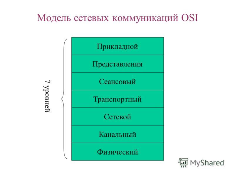 Модель сетевых коммуникаций OSI Прикладной Представления Сеансовый Транспортный Сетевой Канальный Физический 7 уровней