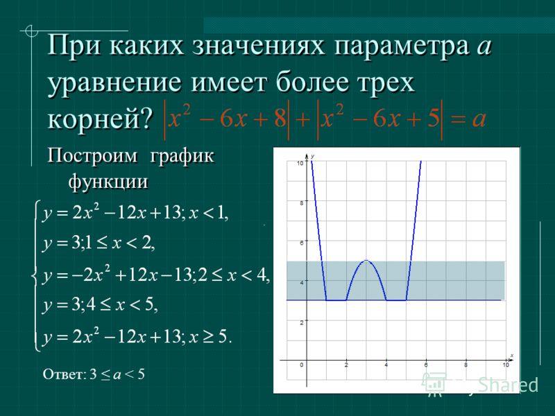 При каких значениях параметра a уравнение имеет более трех корней? Построим график функции Ответ: 3 a < 5.