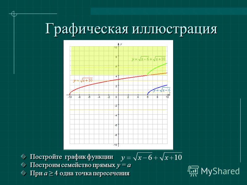 Графическая иллюстрация Постройте график функции Построим семейство прямых y = a При а 4 одна точка пересечения Постройте график функции Построим семейство прямых y = a При а 4 одна точка пересечения
