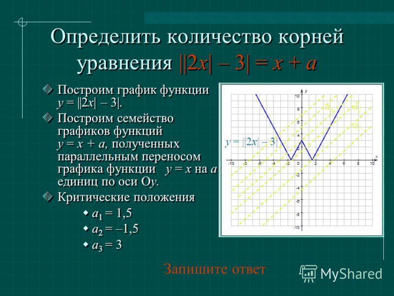 Определить количество корней уравнения ||2x| – 3| = x + a Построим график функции y = ||2x| – 3|. Построим семейство графиков функций y = х + а, полученных параллельным переносом графика функции y = x на а единиц по оси Oy. Критические положения a 1