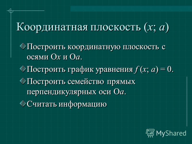 Координатная плоскость (х; а) Построить координатную плоскость с осями Oх и Oа. Построить график уравнения f (x; a) = 0. Построить семейство прямых перпендикулярных оси Oа. Считать информацию Построить координатную плоскость с осями Oх и Oа. Построит
