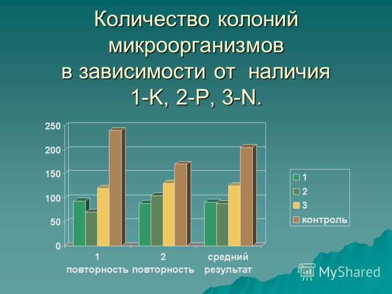 Количество колоний микроорганизмов в зависимости от наличия 1-K, 2-P, 3-N.
