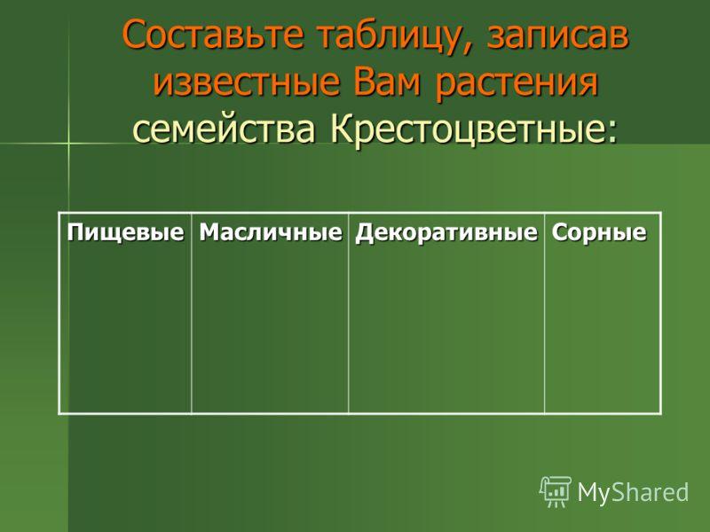 Составьте таблицу, записав известные Вам растения семейства Крестоцветные: ПищевыеМасличныеДекоративныеСорные