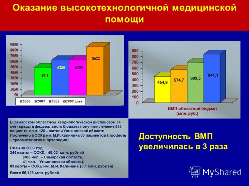 Оказание высокотехнологичной медицинской помощи Доступность ВМП увеличилась в 3 раза