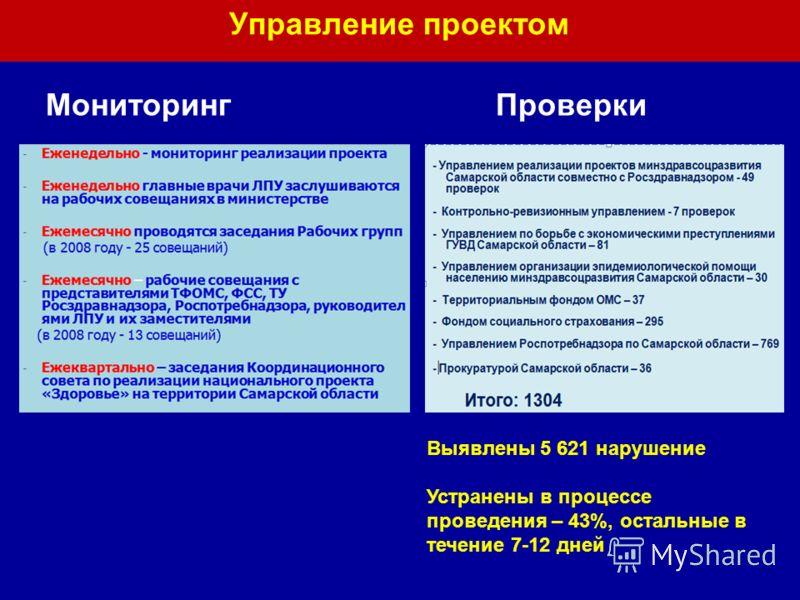 Управление проектом МониторингПроверки Выявлены 5 621 нарушение Устранены в процессе проведения – 43%, остальные в течение 7-12 дней