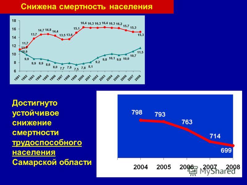 Достигнуто устойчивое снижение смертности трудоспособного населения Самарской области Снижена смертность населения