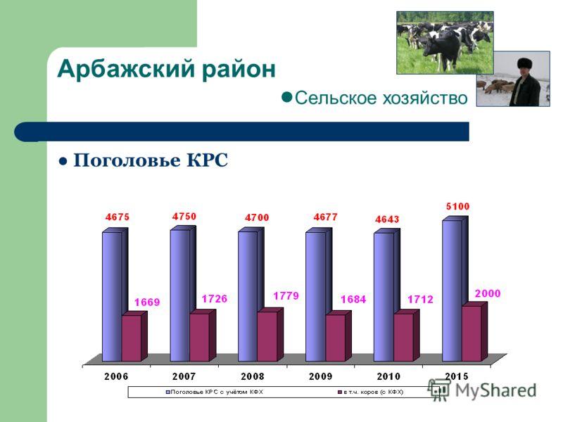 Арбажский район Сельское хозяйство Поголовье КРС