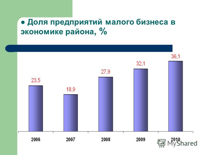 Доля предприятий малого бизнеса в экономике района, %