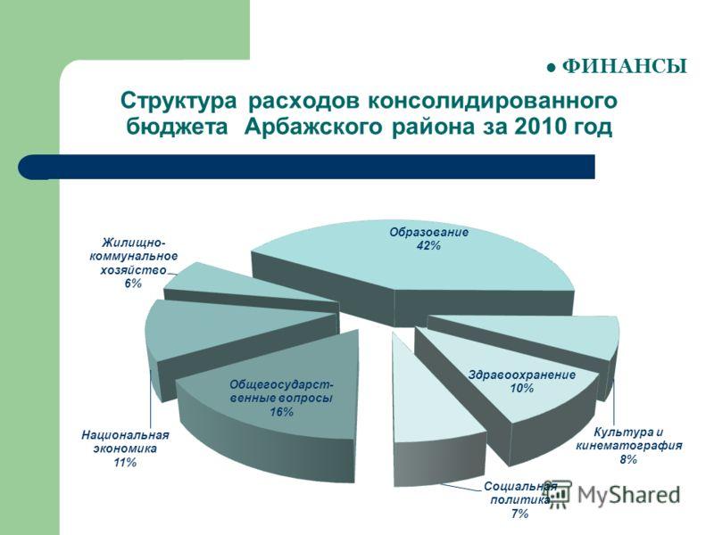 Структура расходов консолидированного бюджета Арбажского района за 2010 год ФИНАНСЫ