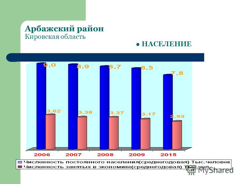 Арбажский район Кировская область НАСЕЛЕНИЕ