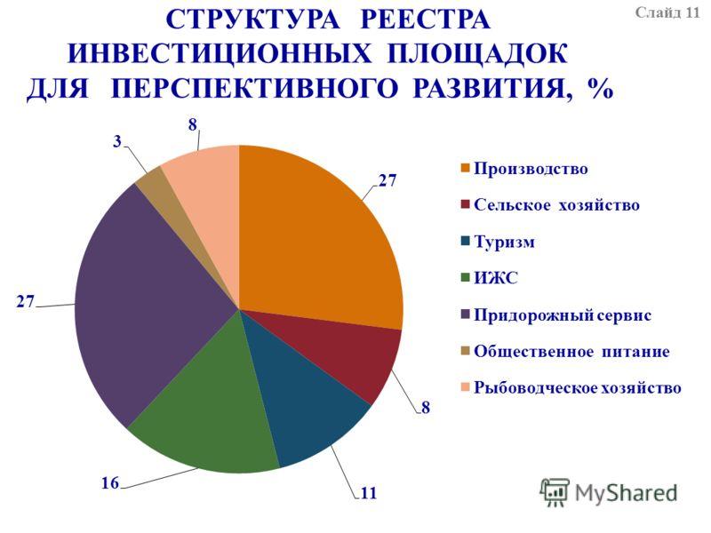 СТРУКТУРА РЕЕСТРА ИНВЕСТИЦИОННЫХ ПЛОЩАДОК ДЛЯ ПЕРСПЕКТИВНОГО РАЗВИТИЯ, % РАЗРАБОТАНО 37 ИНВЕСТИЦИОННЫХ ПЛОЩАДОК ДЛЯ ПРЕДЛОЖЕНИЙ ПОТЕНЦИАЛЬНЫМ ИНВЕСТОРАМ Слайд 11