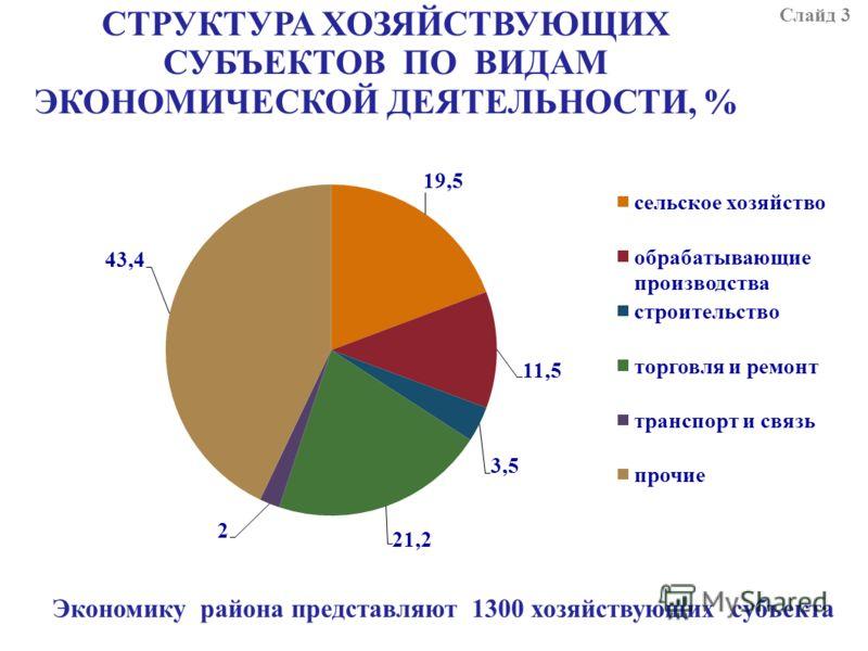 СТРУКТУРА ХОЗЯЙСТВУЮЩИХ СУБЪЕКТОВ ПО ВИДАМ ЭКОНОМИЧЕСКОЙ ДЕЯТЕЛЬНОСТИ, % Экономику района представляют 1300 хозяйствующих субъекта Слайд 3