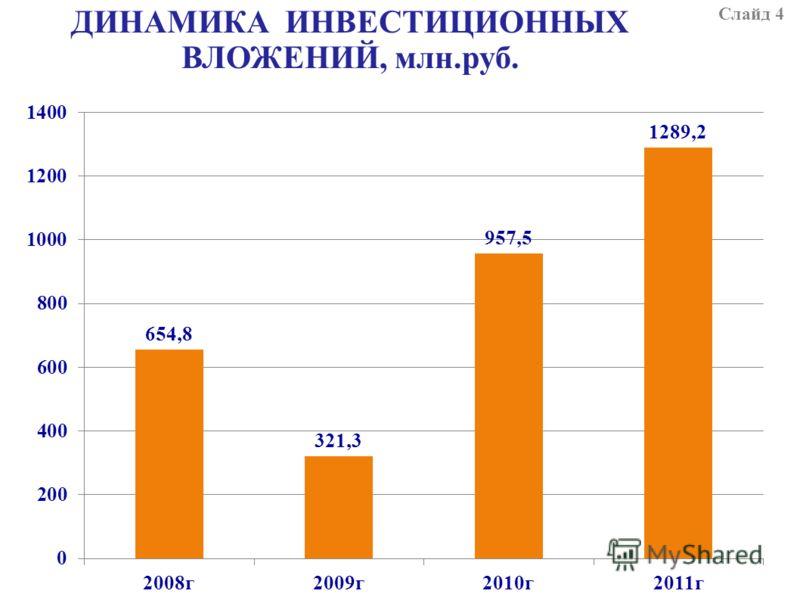 ДИНАМИКА ИНВЕСТИЦИОННЫХ ВЛОЖЕНИЙ, млн.руб. Слайд 4