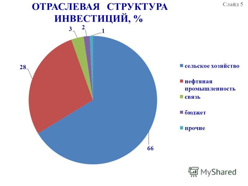 ОТРАСЛЕВАЯ СТРУКТУРА ИНВЕСТИЦИЙ, % Слайд 5
