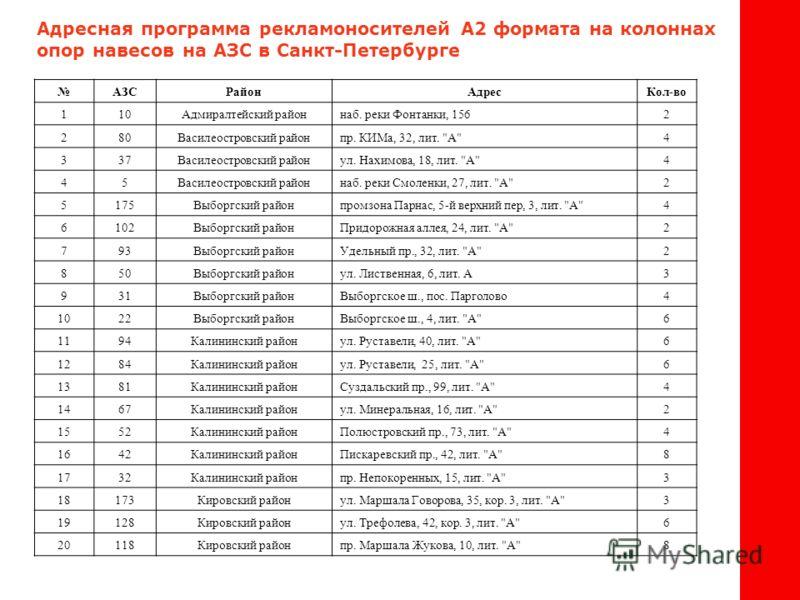 Адресная программа рекламоносителей А2 формата на колоннах опор навесов на АЗС в Санкт-Петербурге АЗСРайонАдресКол-во 110Адмиралтейский районнаб. реки Фонтанки, 1562 280Василеостровский районпр. КИМа, 32, лит.