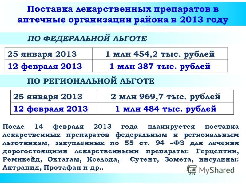 Поставка лекарственных препаратов в аптечные организации района в 2013 году ПО ФЕДЕРАЛЬНОЙ ЛЬГОТЕ ПО РЕГИОНАЛЬНОЙ ЛЬГОТЕ 25 января 20131 млн 454,2 тыс. рублей 12 февраля 20131 млн 387 тыс. рублей 25 января 20132 млн 969,7 тыс. рублей 12 февраля 20131