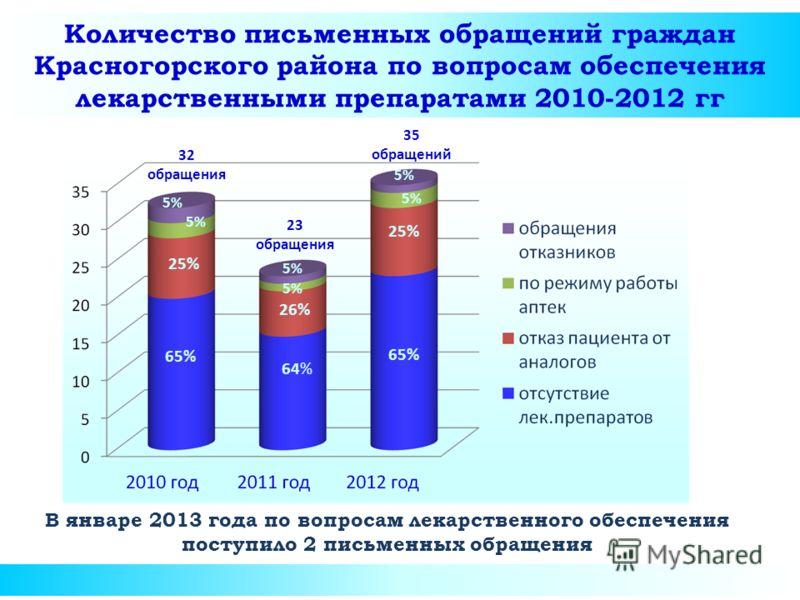 Количество письменных обращений граждан Красногорского района по вопросам обеспечения лекарственными препаратами 2010-2012 гг В январе 2013 года по вопросам лекарственного обеспечения поступило 2 письменных обращения 32 обращения 65% 64% 65% 5% 25% 2