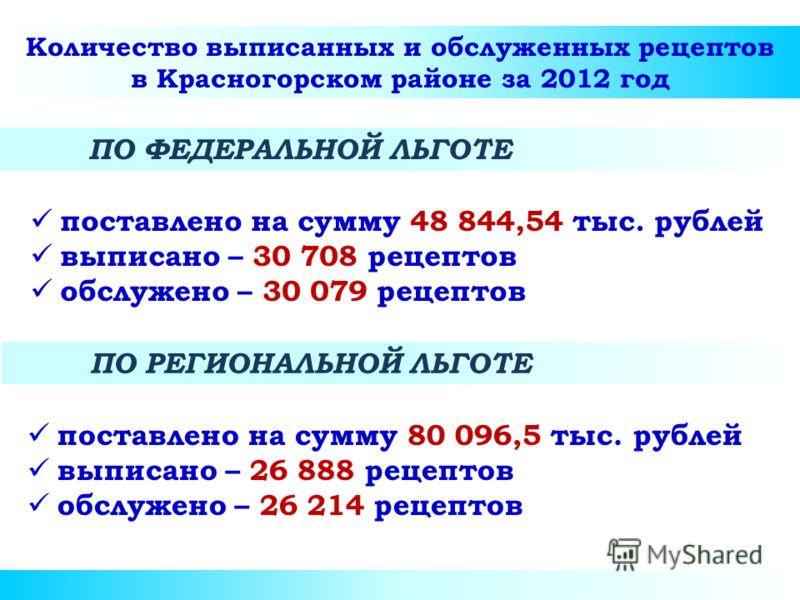 Количество выписанных и обслуженных рецептов в Красногорском районе за 2012 год поставлено на сумму 80 096,5 тыс. рублей выписано – 26 888 рецептов обслужено – 26 214 рецептов ПО ФЕДЕРАЛЬНОЙ ЛЬГОТЕ поставлено на сумму 48 844,54 тыс. рублей выписано –