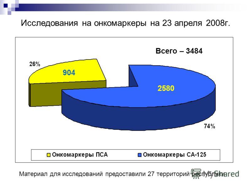 Исследования на онкомаркеры на 23 апреля 2008г. 2580 904 Материал для исследований предоставили 27 территорий республики Всего – 3484