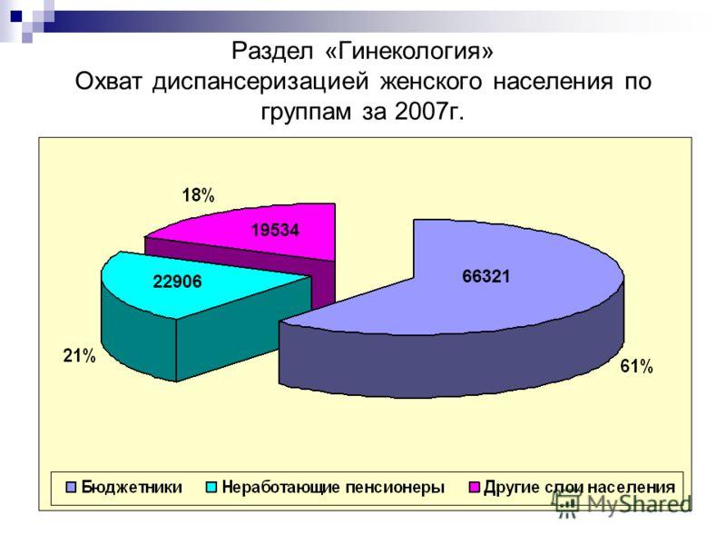 Раздел «Гинекология» Охват диспансеризацией женского населения по группам за 2007г. 66321 19534 22906