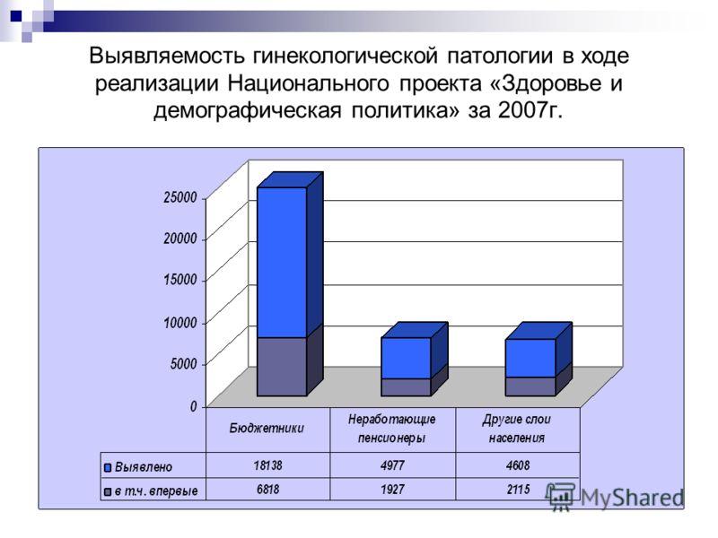 Выявляемость гинекологической патологии в ходе реализации Национального проекта «Здоровье и демографическая политика» за 2007г.