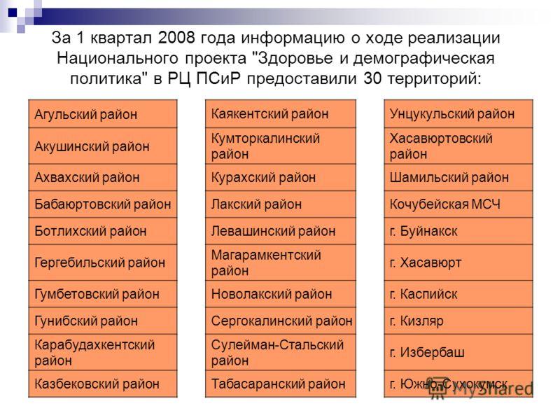 За 1 квартал 2008 года информацию о ходе реализации Национального проекта