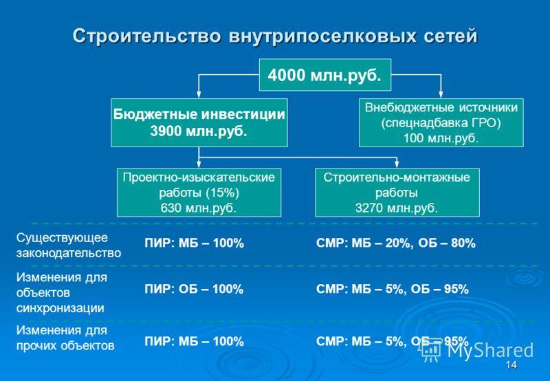 14 Строительство внутрипоселковых сетей 4000 млн.руб. Внебюджетные источники (спецнадбавка ГРО) 100 млн.руб. Бюджетные инвестиции 3900 млн.руб. Проектно-изыскательские работы (15%) 630 млн.руб. Строительно-монтажные работы 3270 млн.руб. Существующее