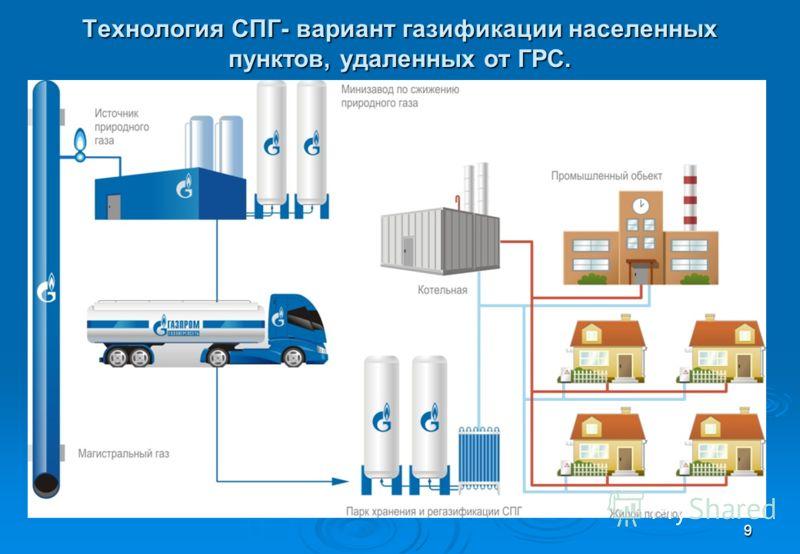9 Технология СПГ- вариант газификации населенных пунктов, удаленных от ГРС.