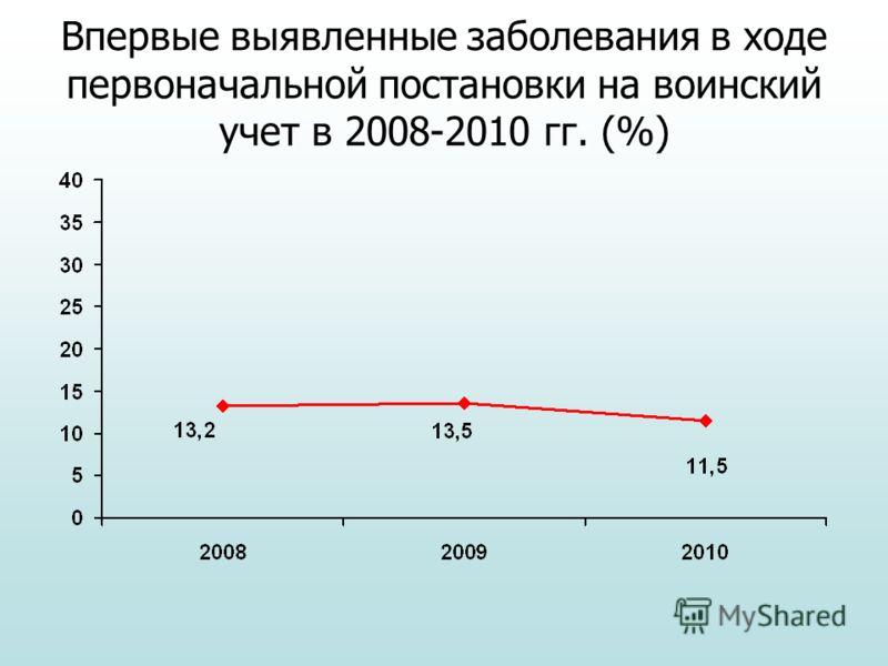 Впервые выявленные заболевания в ходе первоначальной постановки на воинский учет в 2008-2010 гг. (%)