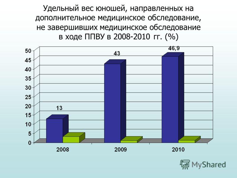 Удельный вес юношей, направленных на дополнительное медицинское обследование, не завершивших медицинское обследование в ходе ППВУ в 2008-2010 гг. (%)