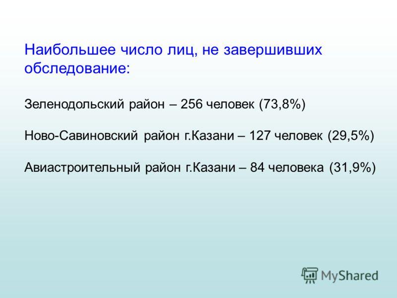 Наибольшее число лиц, не завершивших обследование: Зеленодольский район – 256 человек (73,8%) Ново-Савиновский район г.Казани – 127 человек (29,5%) Авиастроительный район г.Казани – 84 человека (31,9%)