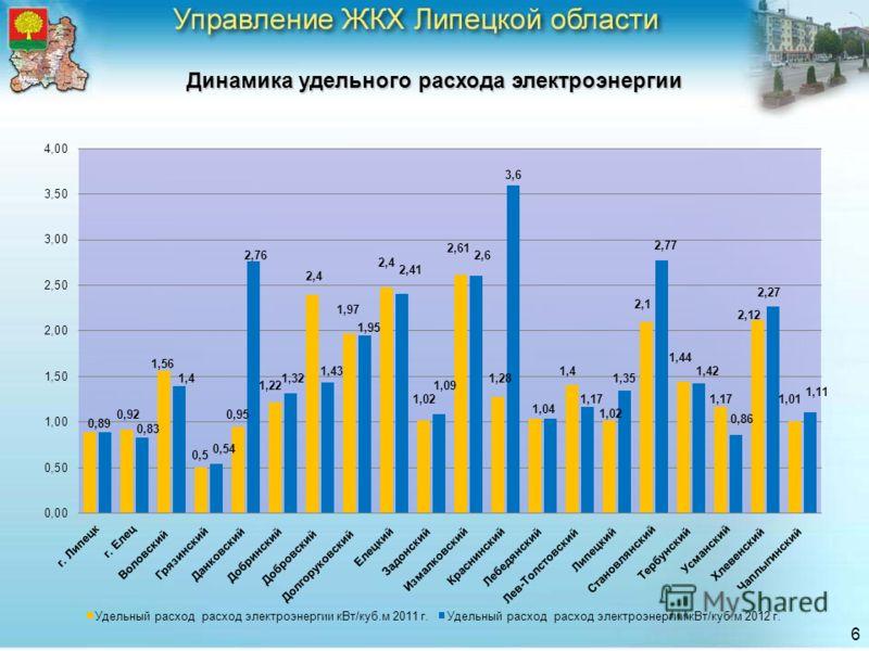 Динамика удельного расхода электроэнергии 6 2,4 0,86 1,01 1,11