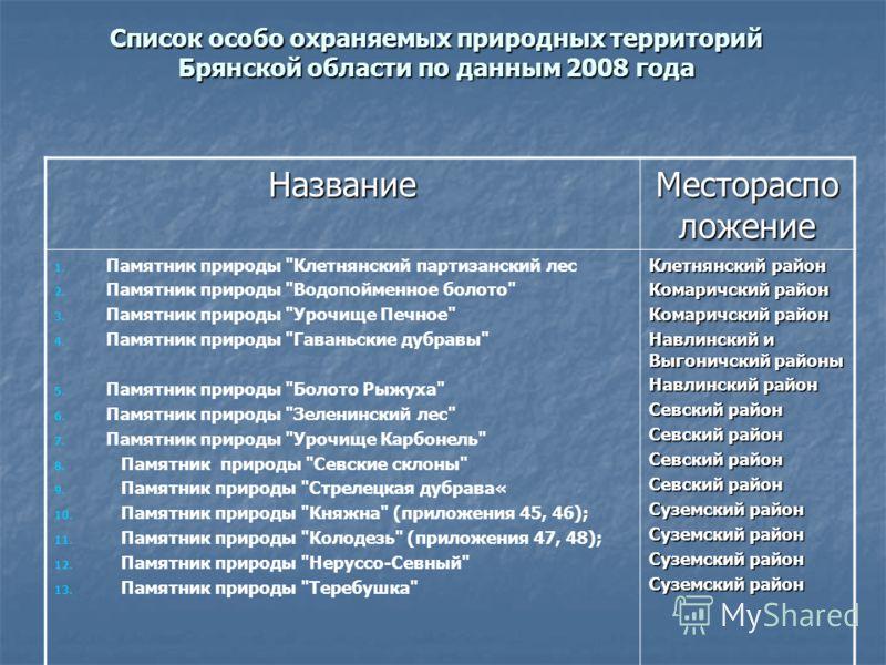 Список особо охраняемых природных территорий Брянской области по данным 2008 года Название Местораспо ложение 1. Памятник природы