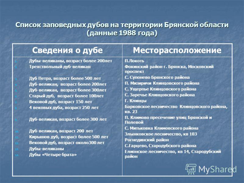 Список заповедных дубов на территории Брянской области (данные 1988 года) Сведения о дубеМесторасположение 1. Дубы-великаны, возраст более 200лет 2. Трехствольный дуб-великан 3. Дуб Петра, возраст более 500 лет 4. Дуб-великан, возраст более 200лет 5.