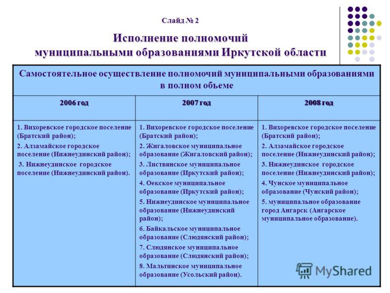 Слайд 2 Исполнение полномочий муниципальными образованиями Иркутской области Самостоятельное осуществление полномочий муниципальными образованиями в полном объеме 2006 год 2007 год 2008 год 1. Вихоревское городское поселение (Братский район); 2. Алза