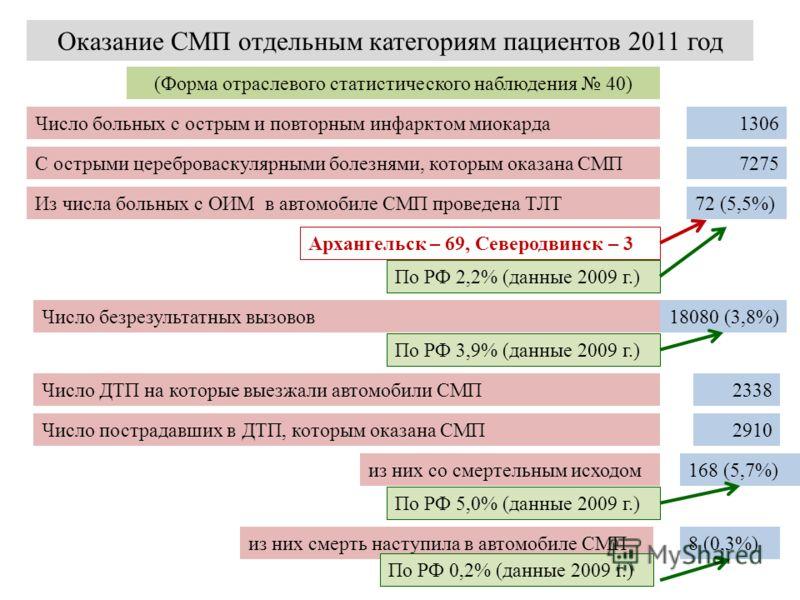 Оказание СМП отдельным категориям пациентов 2011 год (Форма отраслевого статистического наблюдения 40) Число больных с острым и повторным инфарктом миокарда 1306 С острыми цереброваскулярными болезнями, которым оказана СМП 7275 Из числа больных с ОИМ